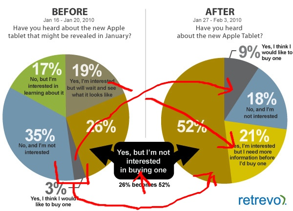 Retrevo's Pie Charts