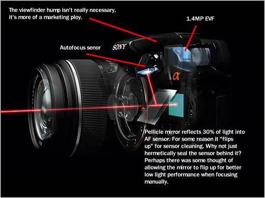 Salient features of the new Sony pellicle cameras