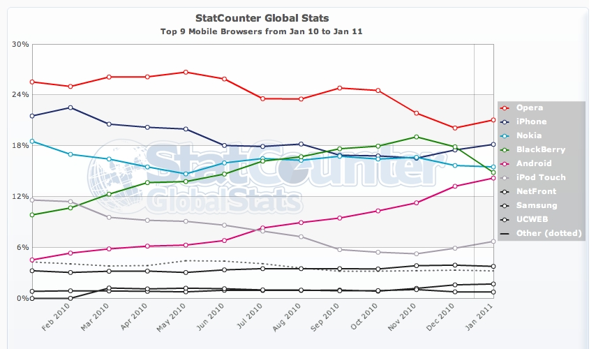 Stat Counter Mobile Browser Share (late January 2011)