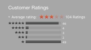 Ulysses review are evenly divided between five stars and one.